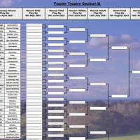 Fowler Trophy 2021 Draw – Available